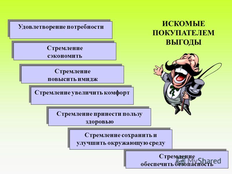 ПСИХОЛОГИЧЕСКИЕ ТИПЫ ПОКУПАТЕЛЕЙ Решительный ЭмоциональныйГармонический Аналитик