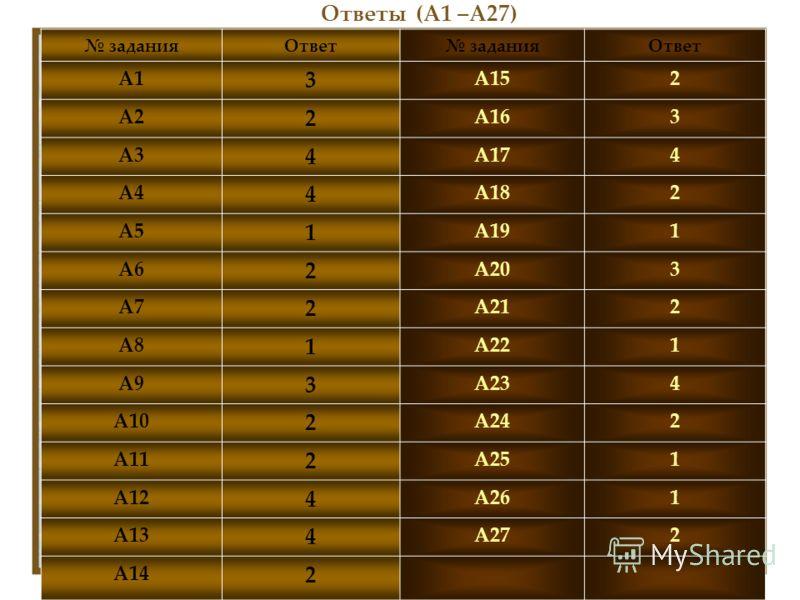 Ответы (А1 –А27) заданияОтвет заданияОтвет А1 3 А152 А2 2 А163 А3 4 А174 А4 4 А182 А5 1 А191 А6 2 А203 А7 2 А212 А8 1 А221 А9 3 А234 А10 2 А242 А11 2 А251 А12 4 А261 А13 4 А272 А14 2