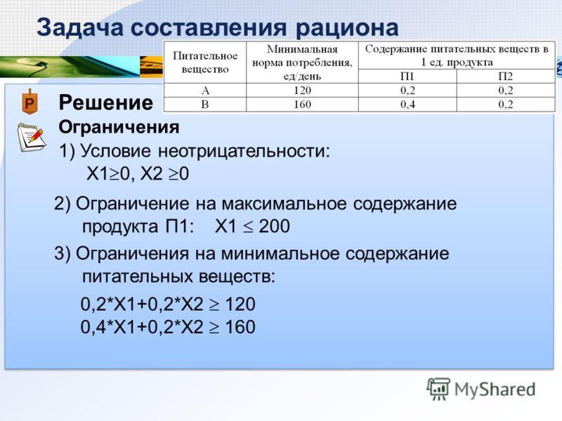Решение Ограничения Задача составления рациона 1) Условие неотрицательности: Х1 0, Х2 0 2) Ограничение на максимальное содержание продукта П1: X1 200 0,2*X1+0,2*X2 120 0,4*X1+0,2*X2 160 3) Ограничения на минимальное содержание питательных веществ: