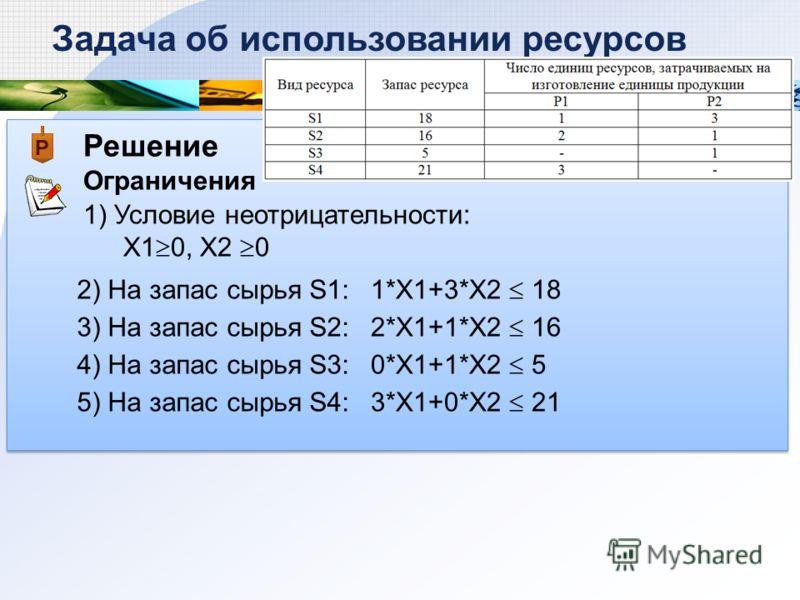 Решение Ограничения Задача об использовании ресурсов 1) Условие неотрицательности: Х1 0, Х2 0 2) На запас сырья S1: 1*X1+3*X2 18 3) На запас сырья S2: 4) На запас сырья S3: 5) На запас сырья S4: 2*X1+1*X2 16 0*X1+1*X2 5 3*X1+0*X2 21
