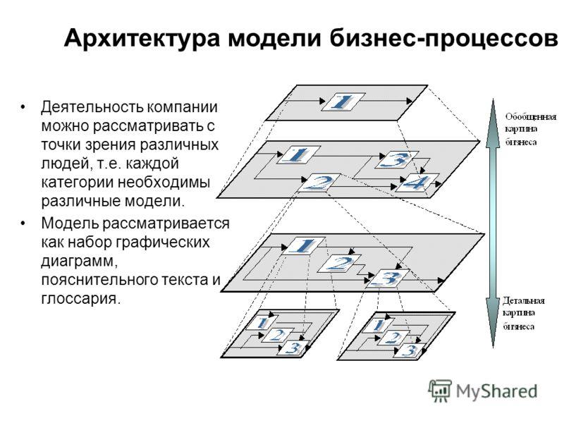 Архитектура модели бизнес-процессов Деятельность компании можно рассматривать с точки зрения различных людей, т.е. каждой категории необходимы различные модели. Модель рассматривается как набор графических диаграмм, пояснительного текста и глоссария.