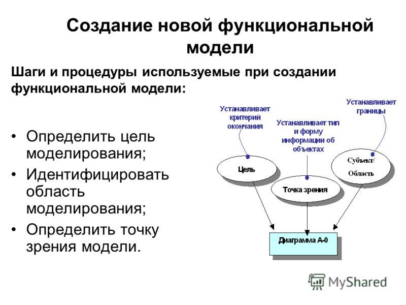Создание новой функциональной модели Определить цель моделирования; Идентифицировать область моделирования; Определить точку зрения модели. Шаги и процедуры используемые при создании функциональной модели: