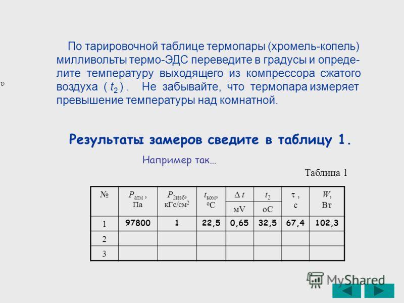 Результаты замеров сведите в таблицу 1. Р атм, Па Р 2изб, кГс/см 2 t ком, о C Δ tt2t2, с W, Вт мVмVоCоC 1 97800122,50,6532,567,4102,3 2 3 Например так… Таблица 1 По тарировочной таблице термопары (хромель-копель) милливольты термо-ЭДС переведите в гр