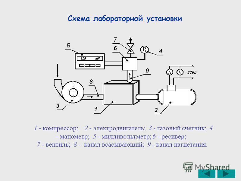 1 - компрессор; 2 - электродвигатель; 3 - газовый счетчик; 4 - манометр; 5 - милливольтметр; 6 - ресивер; 7 - вентиль; 8 - канал всасывающий; 9 - канал нагнетания. Схема лабораторной установки