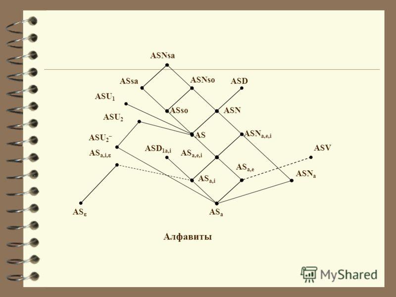 ASD ASNsa ASNso ASN AS ASsa ASso ASU 2 – AS a,e,i ASN a,e,i Алфавиты AS a,i ASU 2 ASU 1 ASD 1a,i ASV AS a,e AS a ASN a AS AS a,i,