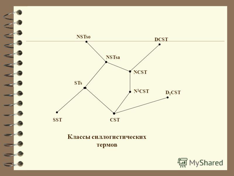 DCST NSTso NSTsa NCST CST STs Классы силлогистических термов SST N 1 CST D 1 CST