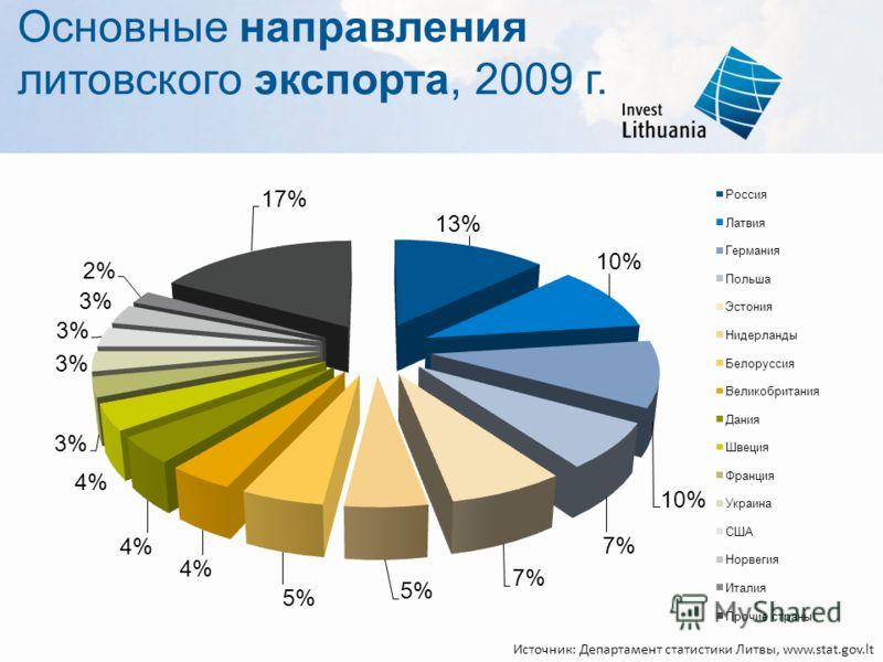 Основные направления литовского экспорта, 2009 г. Источник: Департамент статистики Литвы, www.stat.gov.lt