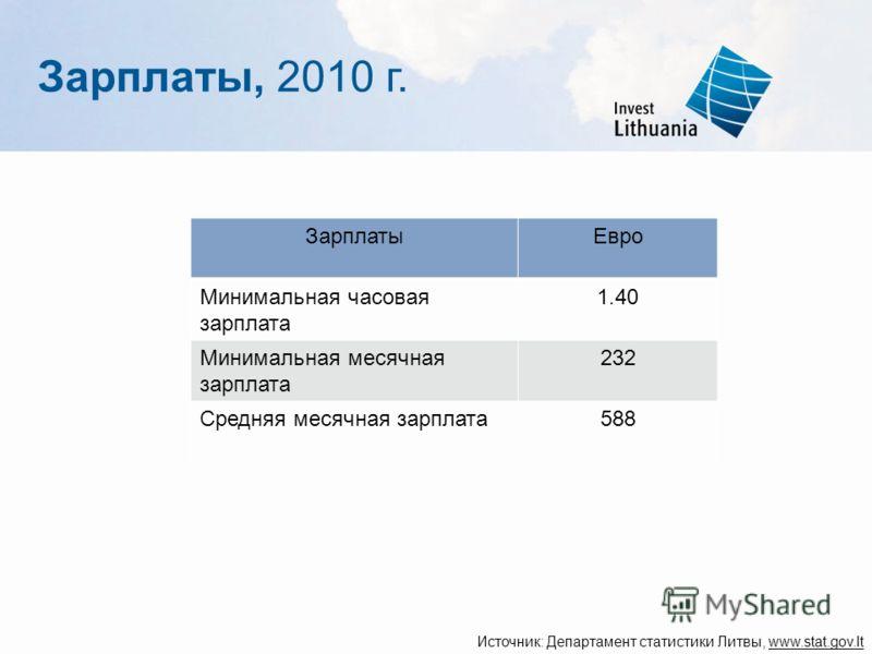 Зарплаты, 2010 г. Источник: Департамент статистики Литвы, www.stat.gov.lt ЗарплатыЕвро Минимальная часовая зарплата 1.40 Минимальная месячная зарплата 232 Средняя месячная зарплата588