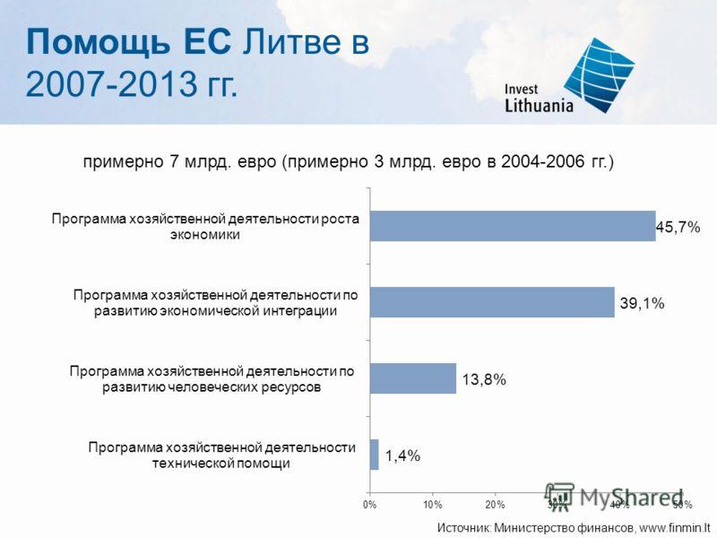 примерно 7 млрд. евро (примерно 3 млрд. евро в 2004-2006 гг.) Источник: Министерство финансов, www.finmin.lt lt Помощь ЕС Литве в 2007-2013 гг.