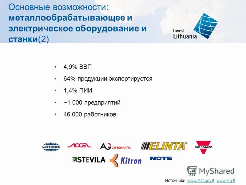 Основные возможности: металлообрабатывающее и электрическое оборудование и станки(2) 4,9% ВВП 64% продукции экспортируется 1,4% ПИИ ~1 000 предприятий 46 000 работников Источники: www.stat.gov.lt; www.ktu.ltwww.stat.gov.ltwww.ktu.lt
