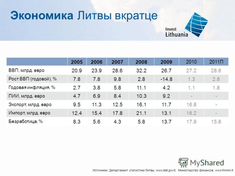 Экономика Литвы вкратце 20052006200720082009 20102011П ВВП, млрд. евро 20.923.928.632.232.226.727.228.6 Рост ВВП (годовой), % 7.8 9.82.8-14.81.32.8 Годовая инфляция, % 2.73.85.811.14.21.11.8 ПИИ, млрд. евро 4.76.98.410.39.2-- Экспорт, млрд. евро 9.51