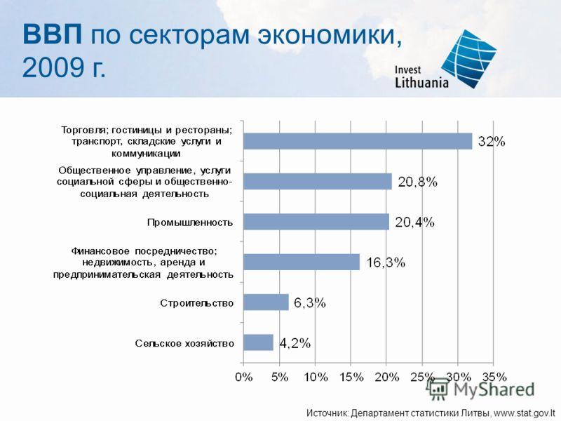 ВВП по секторам экономики, 2009 г. Источник: Департамент статистики Литвы, www.stat.gov.lt