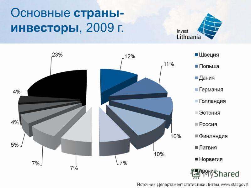 Основные страны- инвесторы, 2009 г. Источник: Департамент статистики Литвы, www.stat.gov.lt