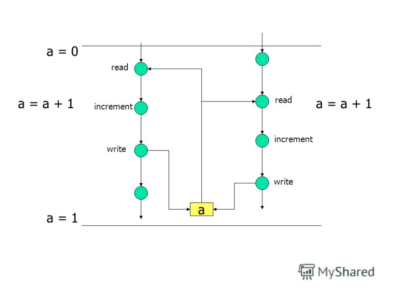 a read write increment read increment write a = a + 1 a = 0 a = 1