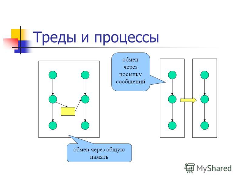 Треды и процессы обмен через общую память обмен через посылку сообщений