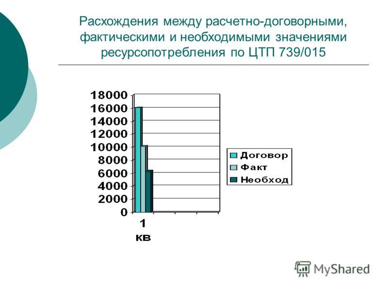 Расхождения между расчетно-договорными, фактическими и необходимыми значениями ресурсопотребления по ЦТП 739/015