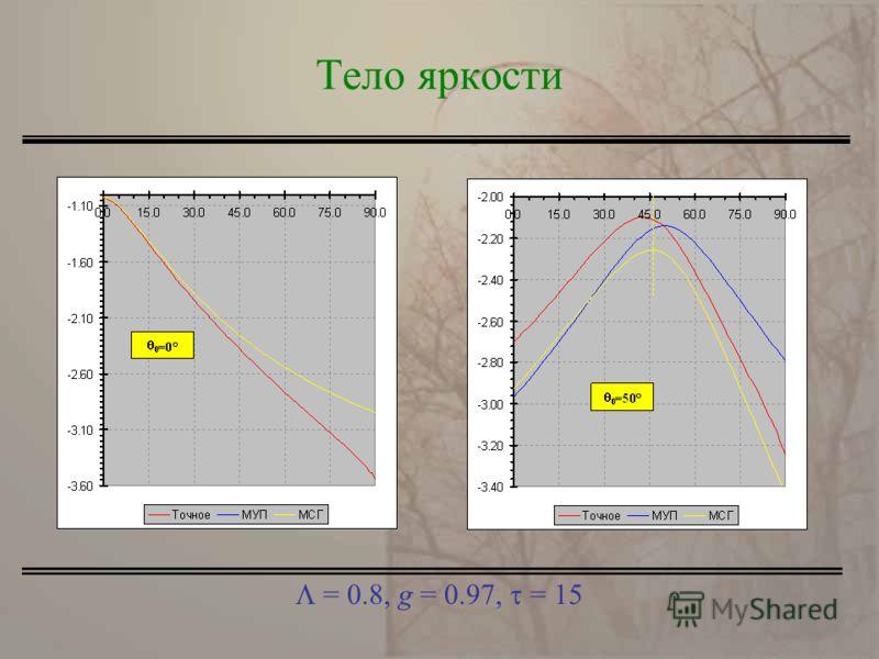 = 0.8, g = 0.97, = 15 Тело яркости