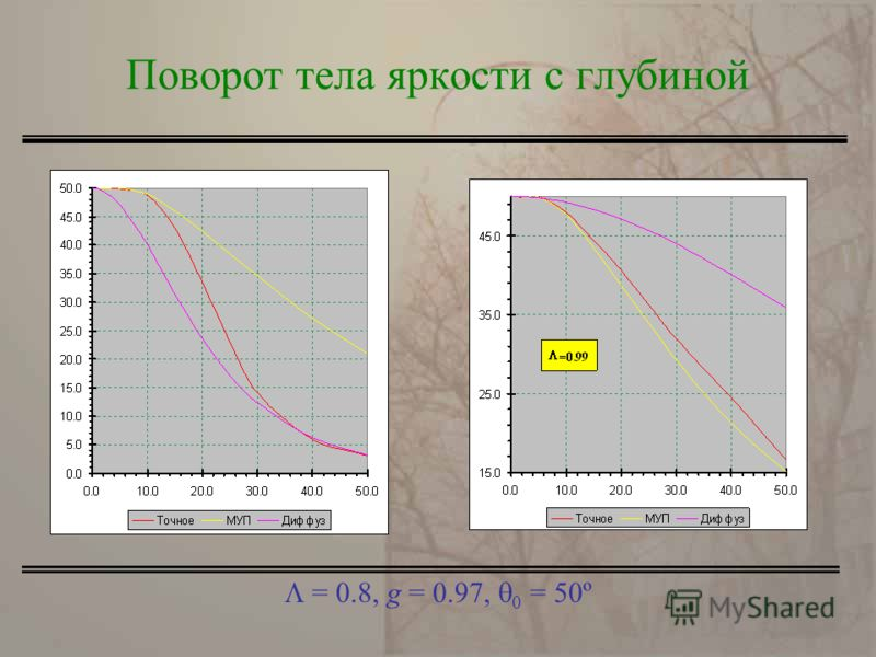 = 0.8, g = 0.97, = 50º Поворот тела яркости с глубиной