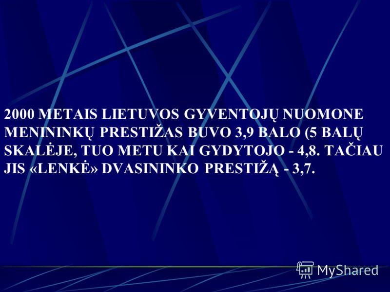 2000 METAIS LIETUVOS GYVENTOJŲ NUOMONE MENININKŲ PRESTIŽAS BUVO 3,9 BALO (5 BALŲ SKALĖJE, TUO METU KAI GYDYTOJO - 4,8. TAČIAU JIS «LENKĖ» DVASININKO PRESTIŽĄ - 3,7.