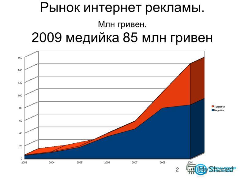 2 Рынок интернет рекламы. Млн гривен. 2009 медийка 85 млн гривен