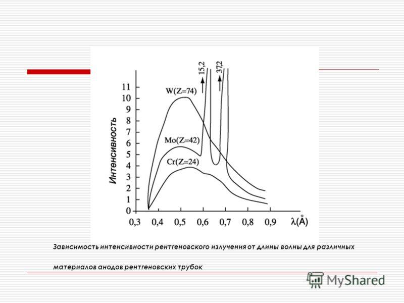 Зависимость интенсивности рентгеновского излучения от длины волны для различных материалов анодов рентгеновских трубок