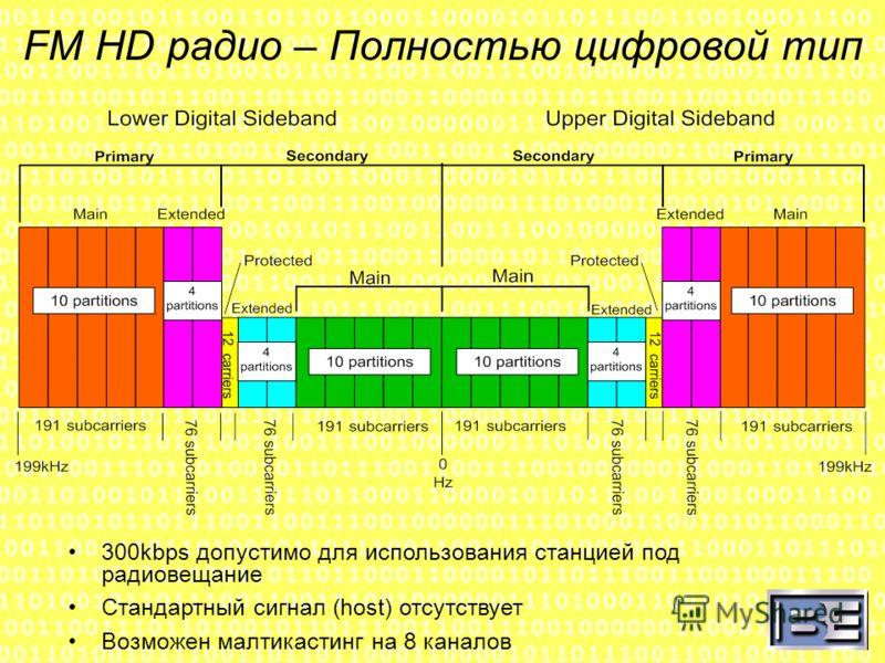FM HD радио – Полностью цифровой тип 300kbps допустимо для использования станцией под радиовещание Стандартный сигнал (host) отсутствует Возможен малтикастинг на 8 каналов