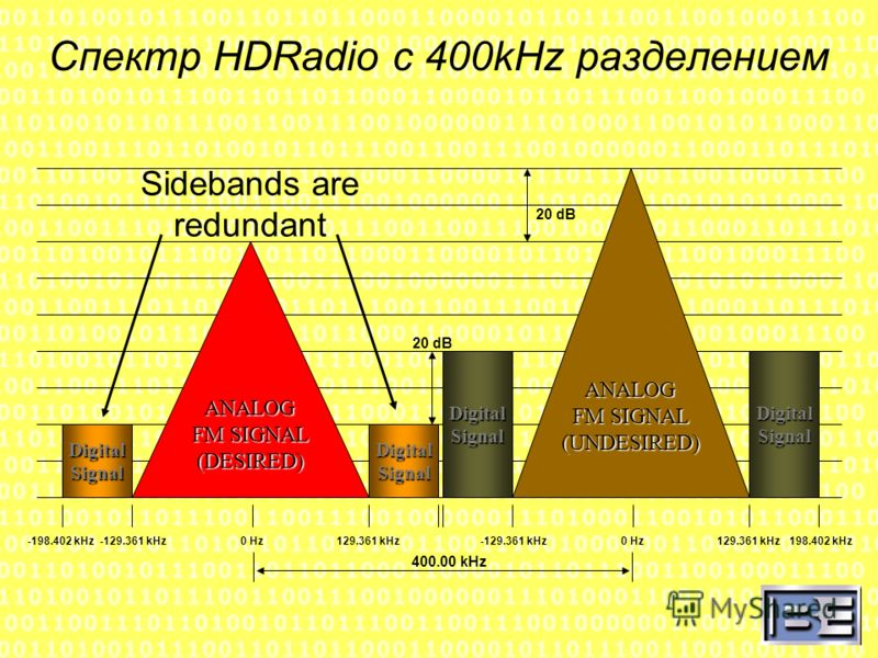 Спектр HDRadio с 400kHz разделением 0 Hz129.361 kHz-129.361 kHz-198.402 kHz0 Hz129.361 kHz-129.361 kHz198.402 kHz 400.00 kHz ANALOG FM SIGNAL (DESIRED) DigitalSignalDigitalSignal ANALOG (UNDESIRED) DigitalSignalDigitalSignal 20 dB Sidebands are redun