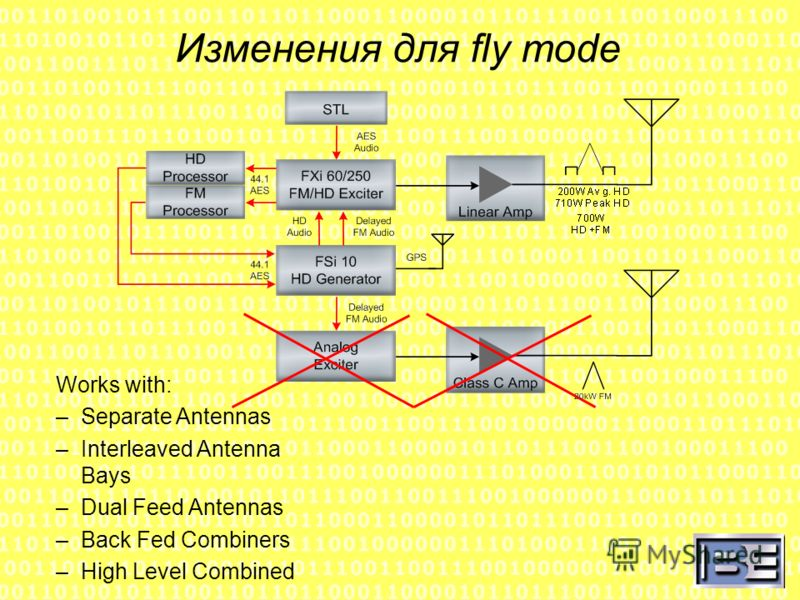 Изменения для fly mode Works with: –Separate Antennas –Interleaved Antenna Bays –Dual Feed Antennas –Back Fed Combiners –High Level Combined