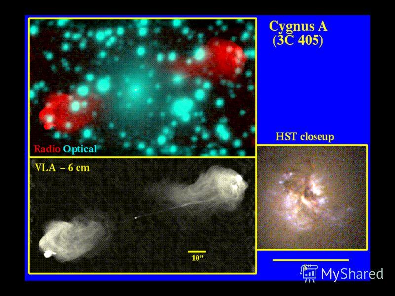 Радиогалактики Мощность излучения радиоволн сравнима с мощностью излучения в оптическом диапазоне (10 35 – 10 37 Дж/с), что нельзя объяснить процессами рождения и смерти звезд. Радиоизлучение в основном идет от двух областей, между которых находится