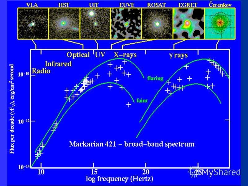 Блазары Интесивность переменная с коротким периодом – от минут до дней. Отсюда следует, что размер источника мал (порядка размера Солнечной системы). В спектре нет спектральных линий от радиоволн до гамма-лучей. Скорее всего, они наблюдаются, когда с