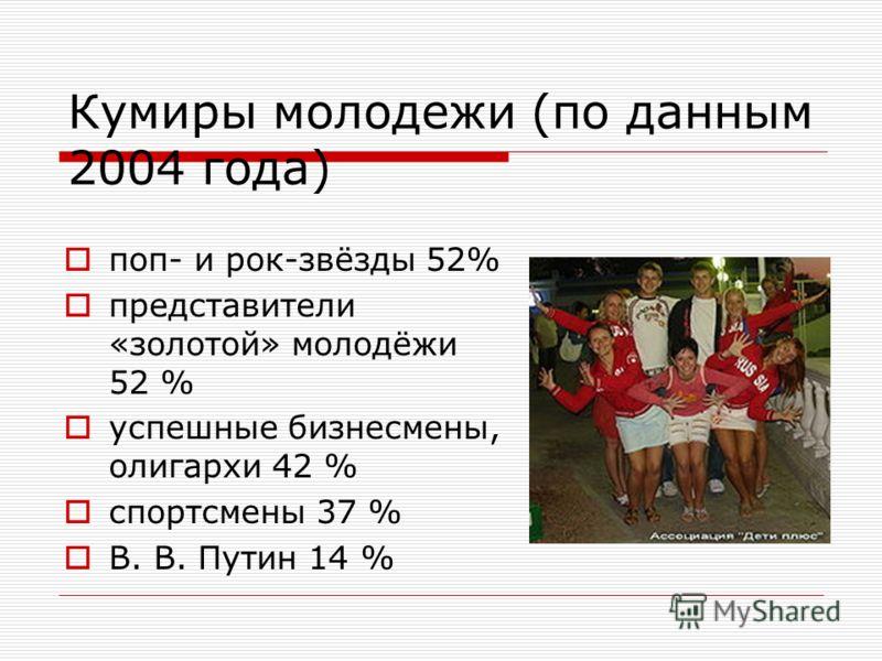 Кумиры молодежи (по данным 2004 года) поп- и рок-звёзды 52% представители «золотой» молодёжи 52 % успешные бизнесмены, олигархи 42 % спортсмены 37 % В. В. Путин 14 %
