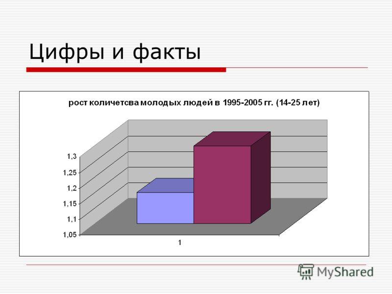 Цифры и факты