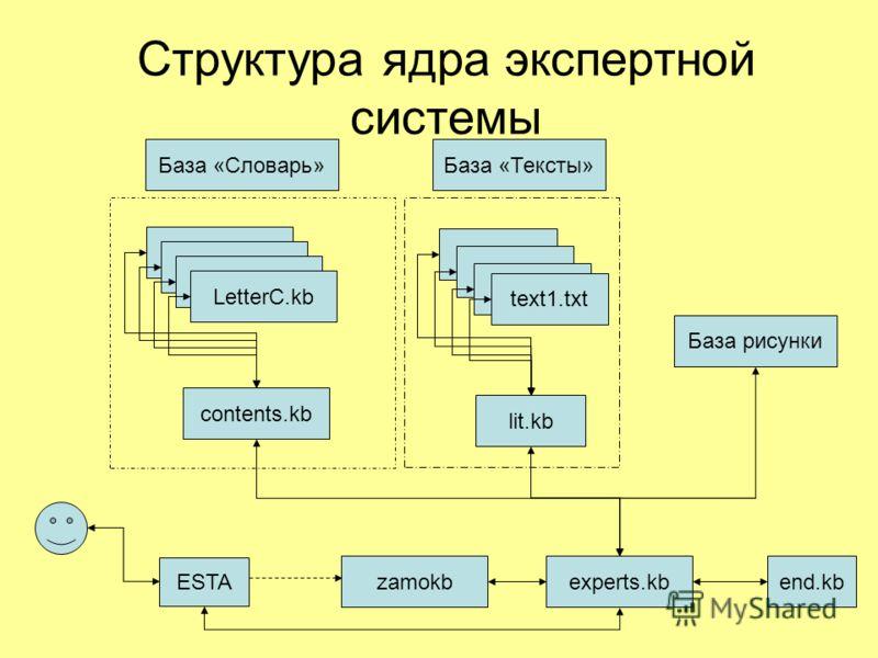 Структура ядра экспертной системы experts.kbend.kbzamokb lit.kb text1.txt LetterC.kb contents.kb LetterC.kb text1.txt База «Словарь»База «Тексты» База рисунки ESTA
