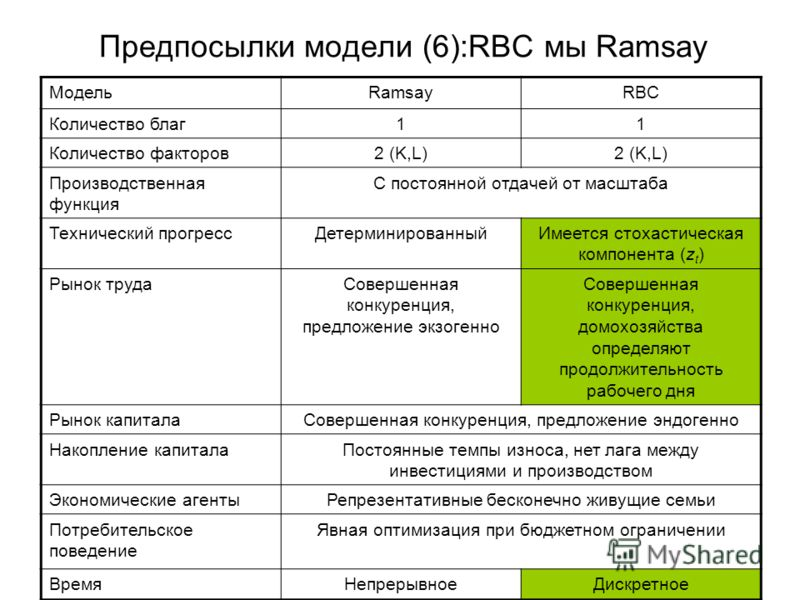 Предпосылки модели (6):RBC мы Ramsay МодельRamsayRBC Количество благ11 Количество факторов2 (K,L) Производственная функция С постоянной отдачей от масштаба Технический прогрессДетерминированныйИмеется стохастическая компонента (z t ) Рынок трудаСовер