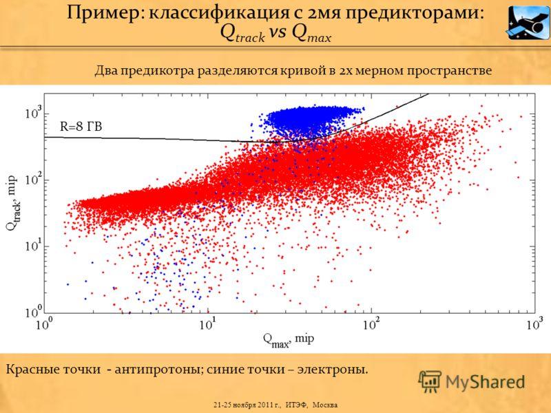 Два предикотра разделяются кривой в 2х мерном пространстве R=8 ГВ Пример: классификация с 2мя предикторами: Q track vs Q max Красные точки - антипротоны; синие точки – электроны. 21-25 ноября 2011 г., ИТЭФ, Москва