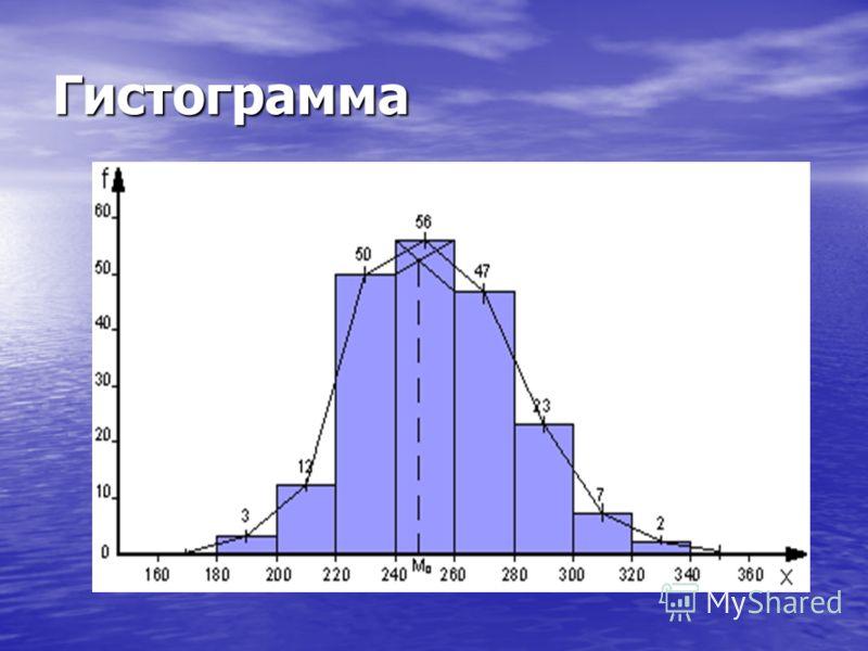 Таблица 2. Распределение рабочих по выработке Выработка, м (x) Число рабочих (f) до 200 3 200 – 220 12 220 – 240 50 240 – 260 56 260 – 280 47 280 – 300 23 300 – 320 7 свыше 320 2 Итого:200