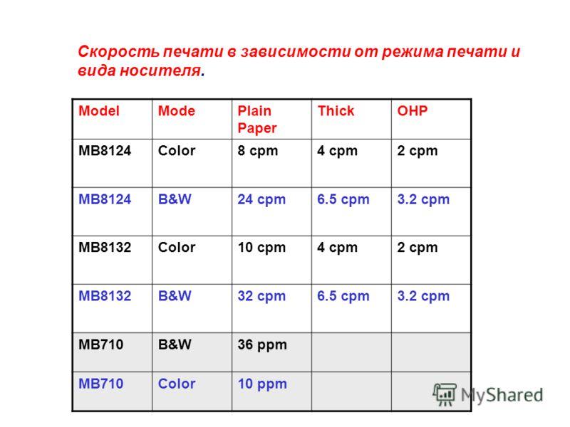 ModelModePlain Paper ThickOHP МВ8124Color8 cpm4 cpm2 cpm МВ8124B&W24 cpm6.5 cpm3.2 cpm МВ8132Color10 cpm4 cpm2 cpm МВ8132B&W32 cpm6.5 cpm3.2 cpm МВ710B&W36 ppm МВ710Color10 ppm Скорость печати в зависимости от режима печати и вида носителя.