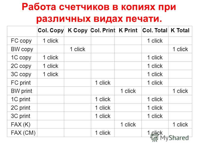 Работа счетчиков в копиях при различных видах печати. Col. CopyK CopyCol. PrintK PrintCol. TotalK Total FC copy1 click BW copy 1 click 1C copy1 click 2C copy1 click 3C copy1 click FC print 1 click BW print 1 click 1C print 1 click 2C print 1 click 3C