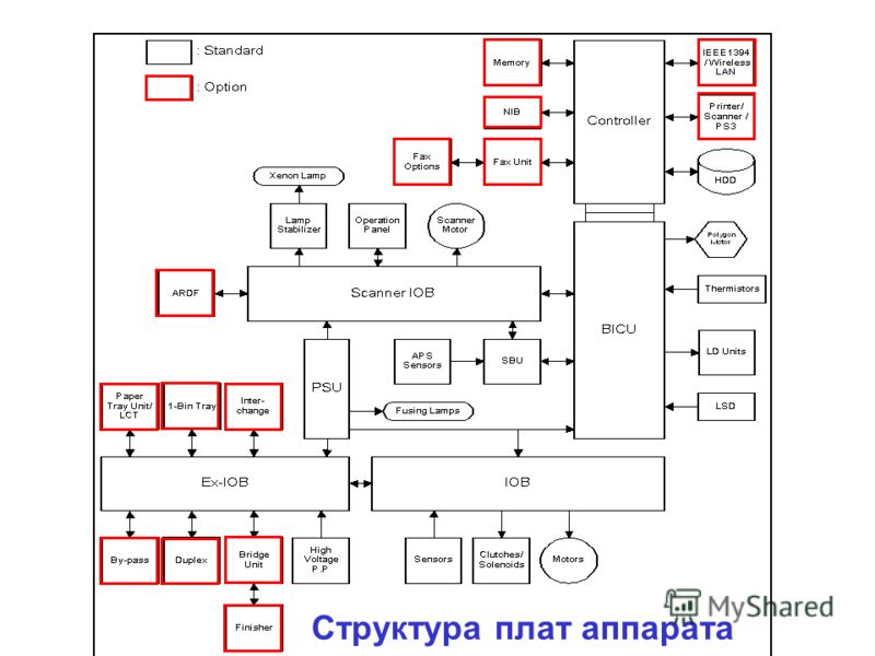 Структура плат аппарата