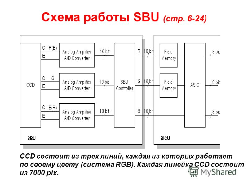 Схема работы SBU (стр. 6-24) CCD состоит из трех линий, каждая из которых работает по своему цвету (система RGB). Каждая линейка CCD состоит из 7000 pix.