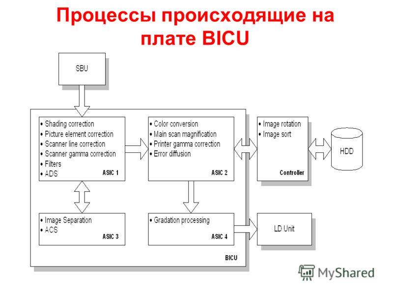 Процессы происходящие на плате BICU