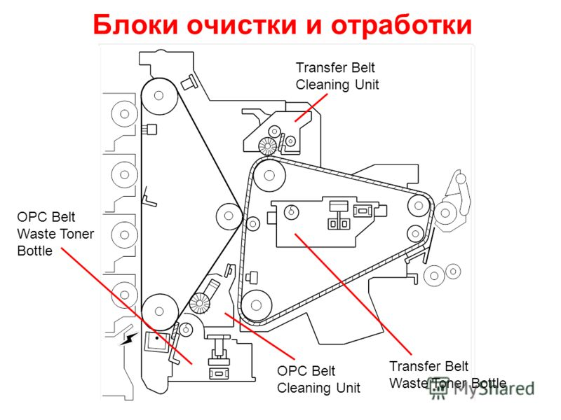 Блоки очистки и отработки OPC Belt Cleaning Unit Transfer Belt Cleaning Unit OPC Belt Waste Toner Bottle Transfer Belt Waste Toner Bottle