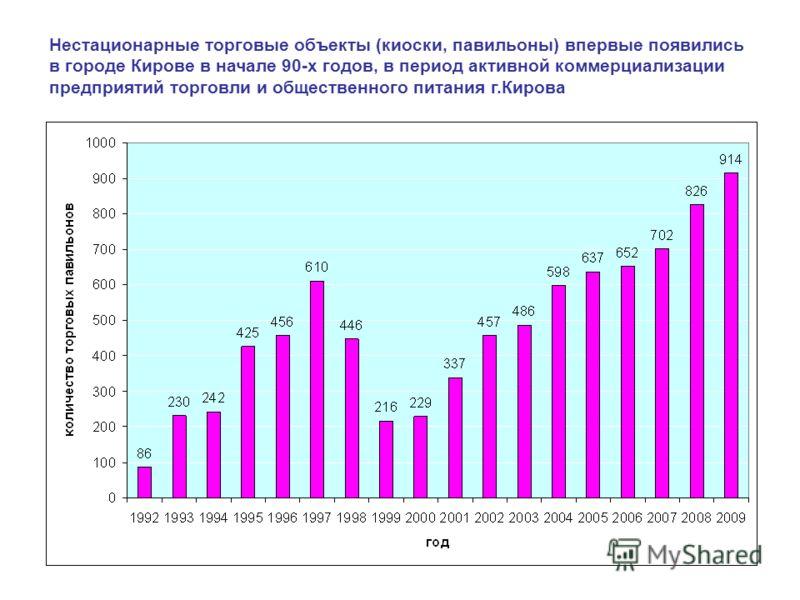 Нестационарные торговые объекты (киоски, павильоны) впервые появились в городе Кирове в начале 90-х годов, в период активной коммерциализации предприятий торговли и общественного питания г.Кирова