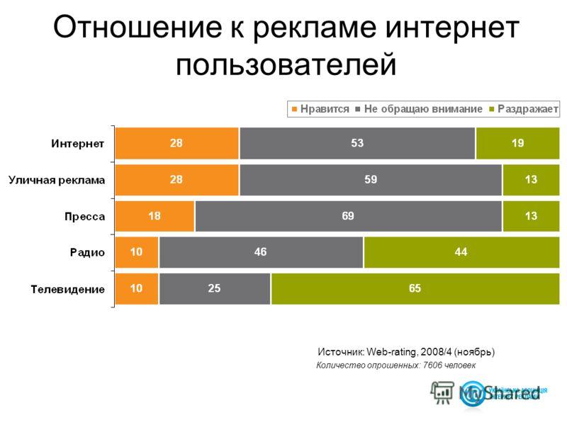 13 Источник: Web-rating, 2008/4 (ноябрь) Отношение к рекламе интернет пользователей Количество опрошенных: 7606 человек