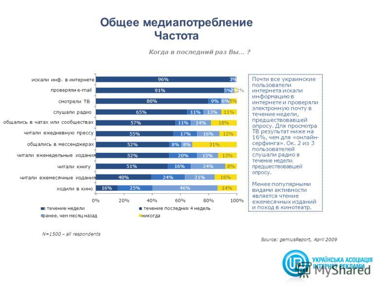 14 Source: gemiusReport, April 2009 N=1500 – all respondents Общее медиапотребление Частота Когда в последний раз Вы… ? Почти все украинские пользователи интернета искали информацию в интернете и проверяли электронную почту в течение недели, предшест