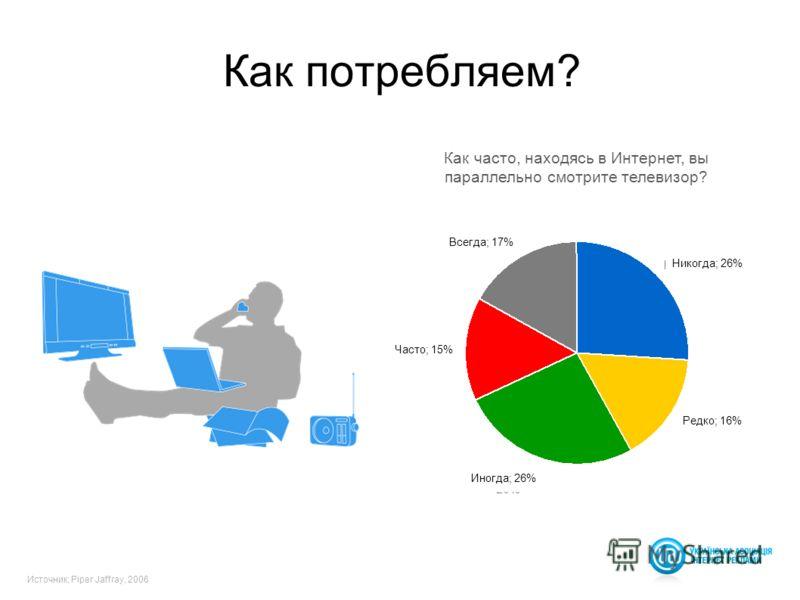 17 Как потребляем? Как часто, находясь в Интернет, вы параллельно смотрите телевизор? Источник; Piper Jaffray, 2006 Всегда; 17% Часто; 15% Иногда; 26% Редко; 16% Никогда; 26%