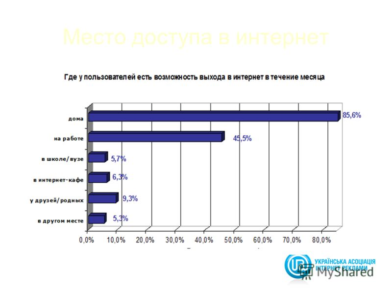 5 Место доступа в интернет source: gemiusAudience, 04.2008-04.2009