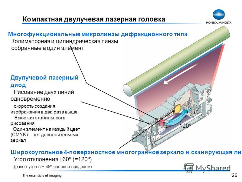 26 Компактная двулучевая лазерная головка Двулучевой лазерный диод Рисование двух линий одновременно скорость создания изображения в два раза выше Высокая стабильность рисования Один элемент на каждый цвет (CMYK) – нет дополнительных зеркал Широкоуго