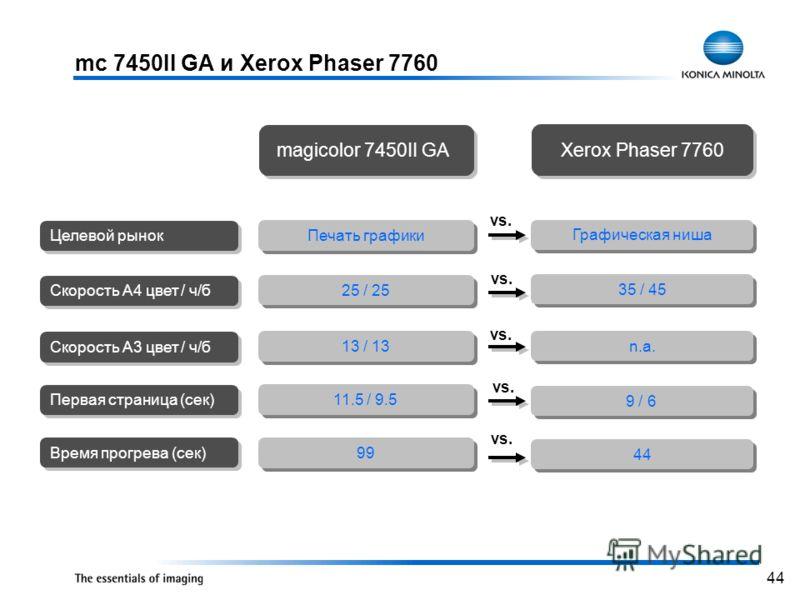 44 mc 7450II GA и Xerox Phaser 7760 Печать графики 25 / 25 13 / 13 Графическая ниша 35 / 45 n.a. Целевой рынок Скорость A4 цвет / ч/б Скорость A3 цвет / ч/б magicolor 7450II GA Xerox Phaser 7760 Первая страница (сек) 11.5 / 9.5 9 / 6 Время прогрева (