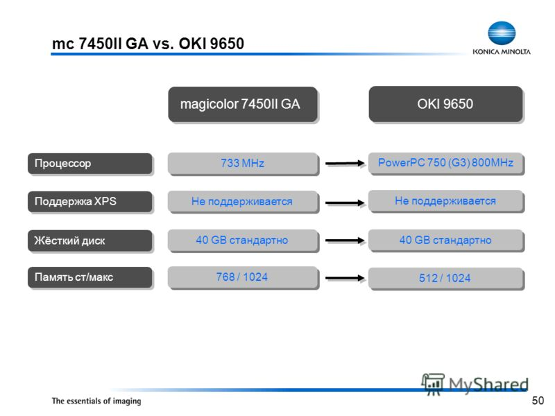 50 mc 7450II GA vs. OKI 9650 PowerPC 750 (G3) 800MHz Не поддерживается 40 GB стандартно OKI 9650 512 / 1024 733 MHz Не поддерживается 40 GB стандартно Процессор Поддержка XPS Жёсткий диск magicolor 7450II GA Память ст/макс 768 / 1024
